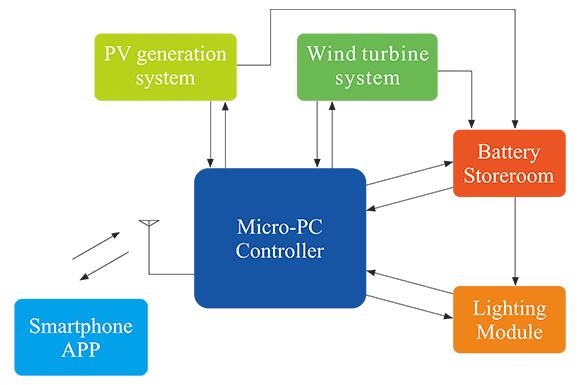 how the solar wind light work