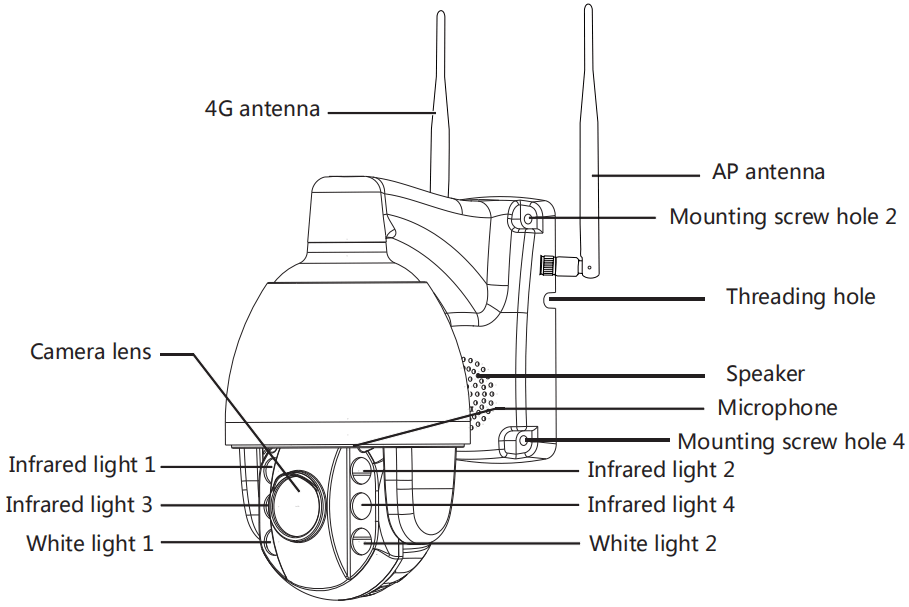 Structure of PTZ camera